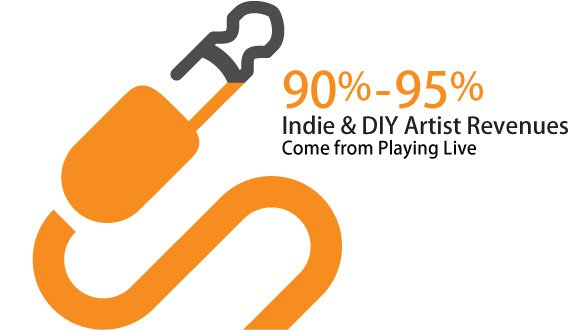 90%-95% Indie & DIY Artist Revenue Comes From Playing Live