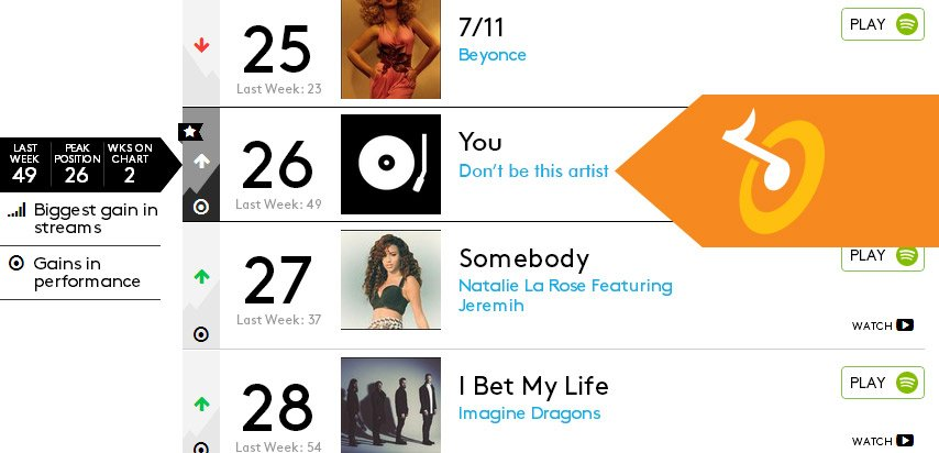 Don't be this charting artist.