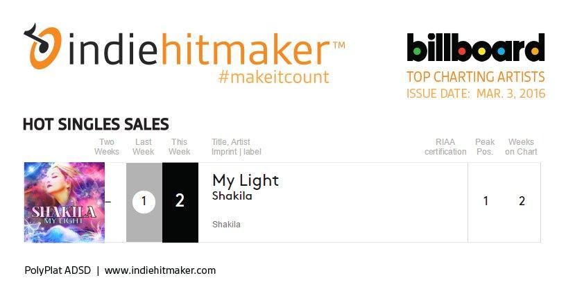 Indiehitmaker_Weekly_Charts_Billboard_030516_Shakila