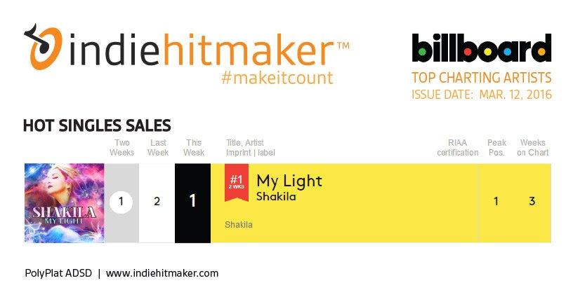 Indiehitmaker_Weekly_Charts_Billboard_031216_Shakila