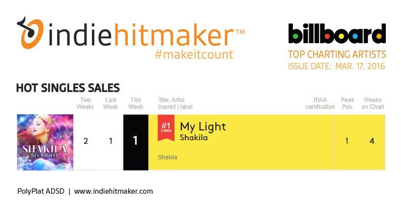 Indiehitmaker_Weekly_Charts_Billboard_031716_Shakila