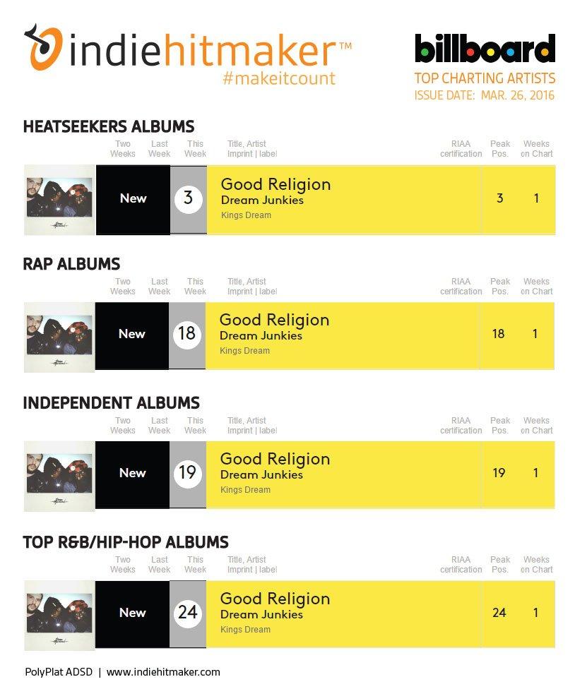 Indiehitmaker_Weekly_Charts_Billboard_032616_DreamJunkies