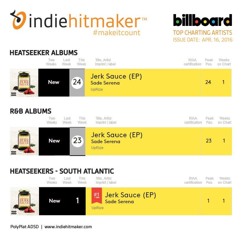 Indiehitmaker_Weekly_Charts_Billboard_041616_SadeSerena
