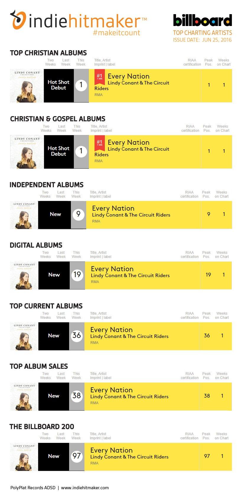 Indiehitmaker_Weekly_Charts_Billboard_013015_Shakila