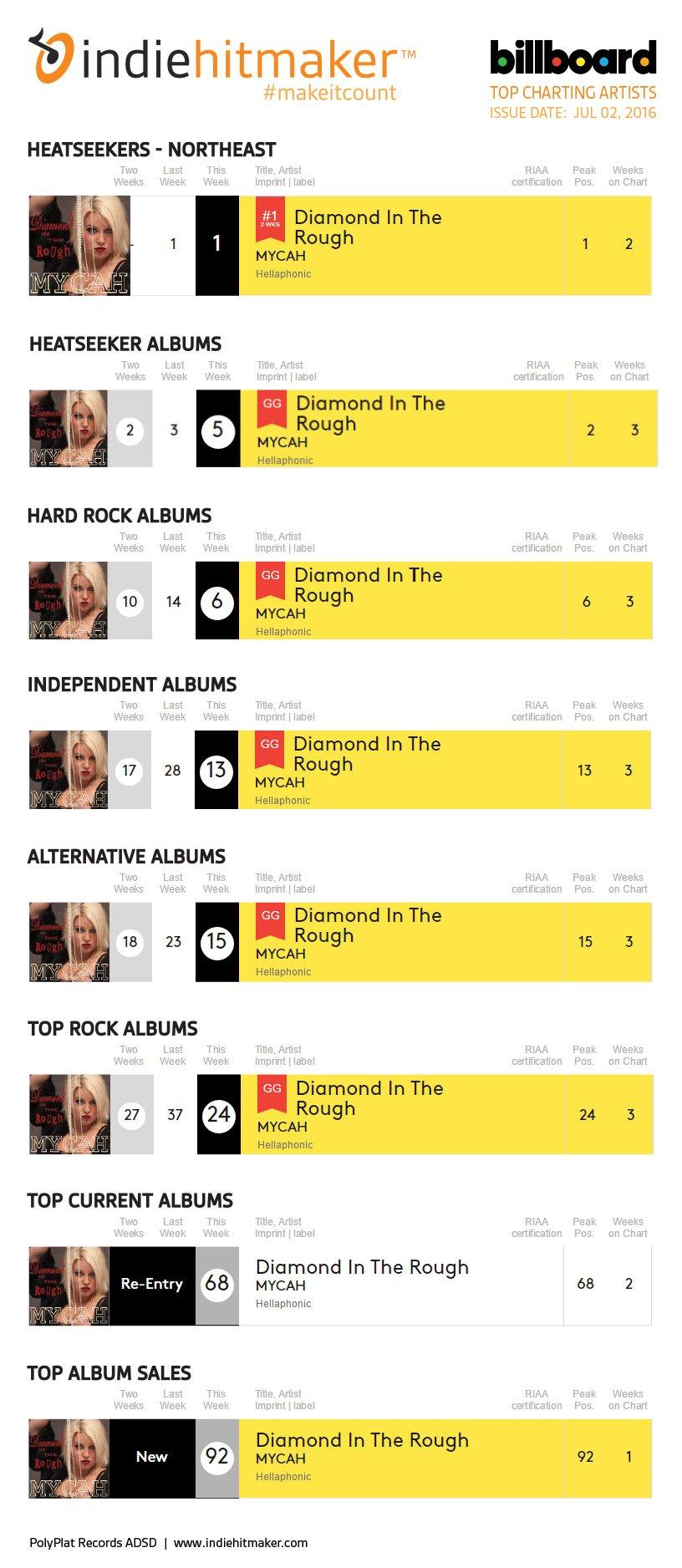 Indiehitmaker_Weekly_Charts_Billboard_070216_MYCAH-2
