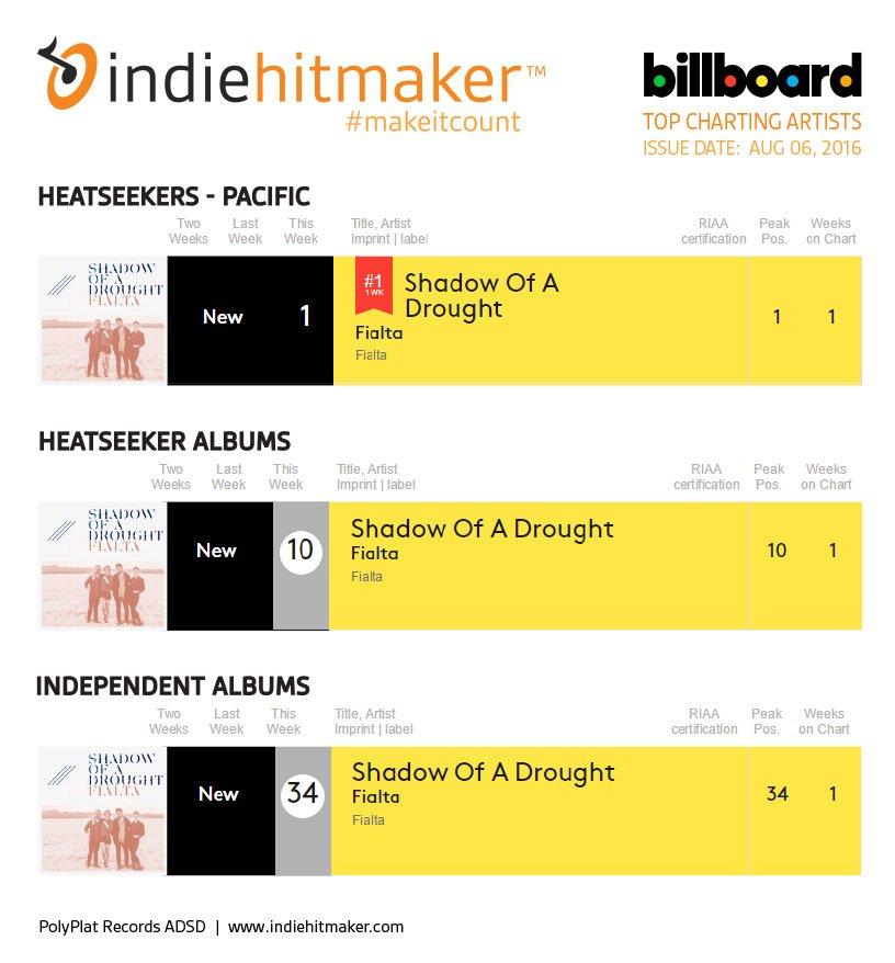 Indiehitmaker_Weekly_Charts_Billboard_080616_Fialta