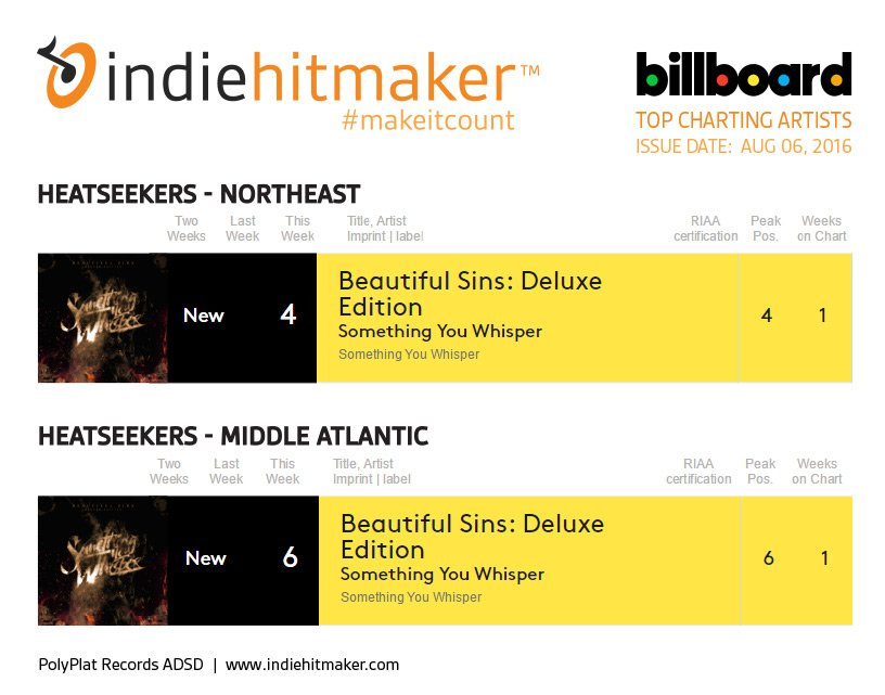 Indiehitmaker_Weekly_Charts_Billboard_080616_SomethignYouWhisper