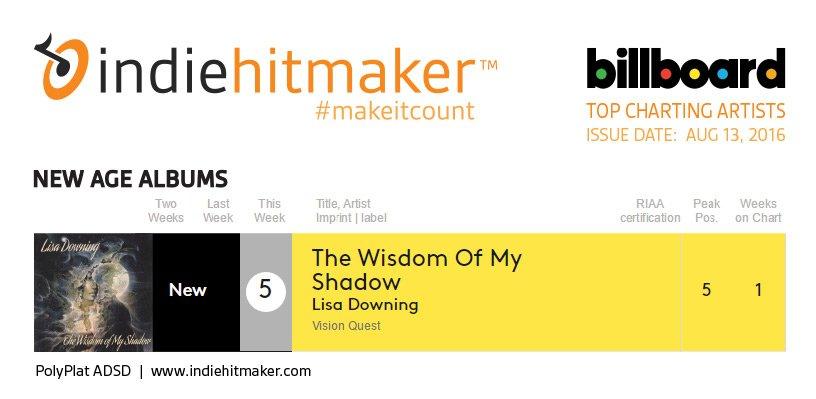 Indiehitmaker_Weekly_Charts_Billboard_081316_LisaDowning
