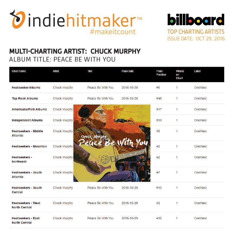 Indiehitmaker_Weekly_Charts_Billboard_102216_ChuckMurphy