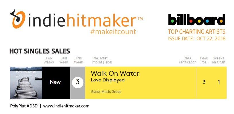Indiehitmaker_Weekly_Charts_Billboard_102216_LoveDisplayed