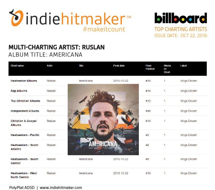 Indiehitmaker_Weekly_Charts_Billboard_102216_Ruslan