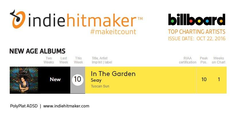 Indiehitmaker_Weekly_Charts_Billboard_102216_SEAY