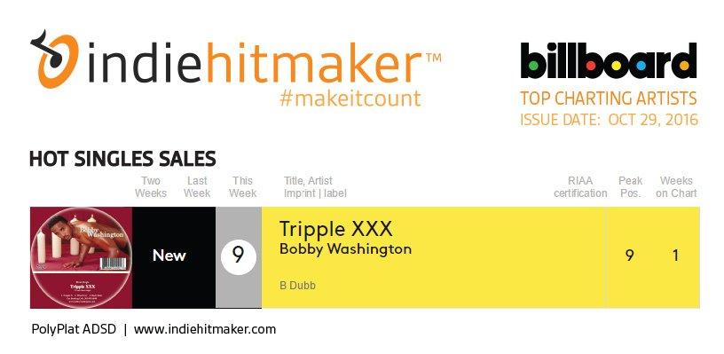 Indiehitmaker_Weekly_Charts_Billboard_102916_BobbyWashignton