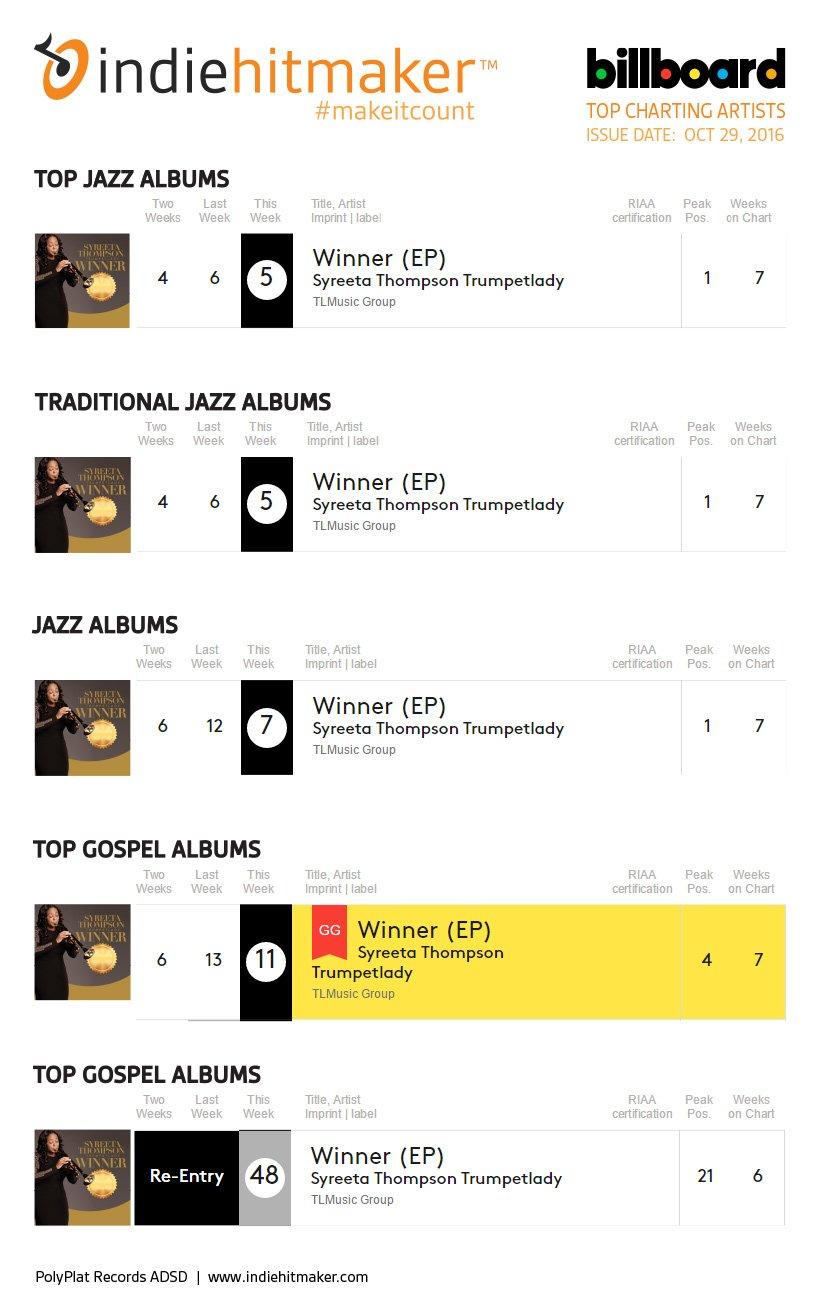 Indiehitmaker_Weekly_Charts_Billboard_102916_SyreetaThompson