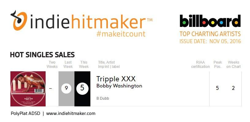 Indiehitmaker_Weekly_Charts_Billboard_110516_BobbyWashington