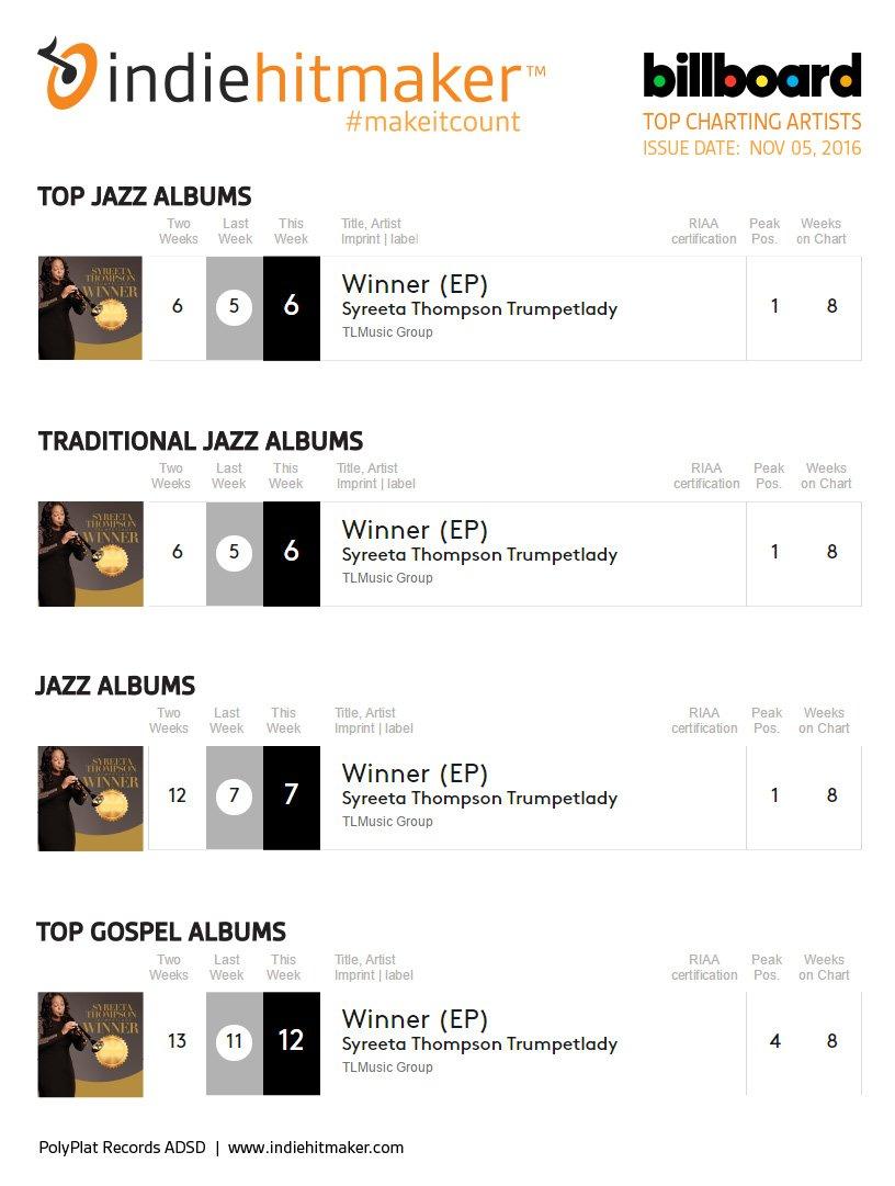 Indiehitmaker_Weekly_Charts_Billboard_110516_SyreetaThompson