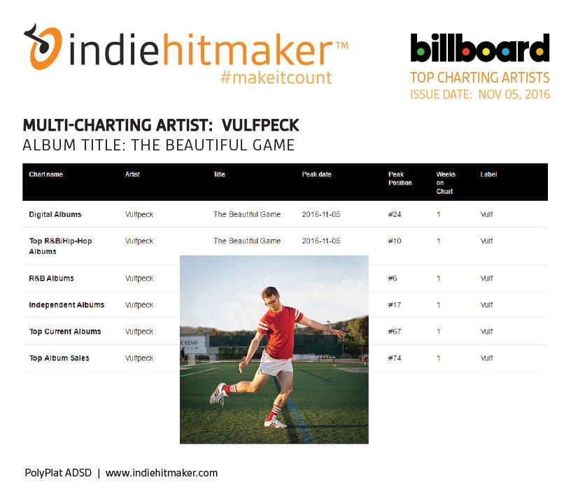 Indiehitmaker_Weekly_Charts_Billboard_110516_Vulfpeck