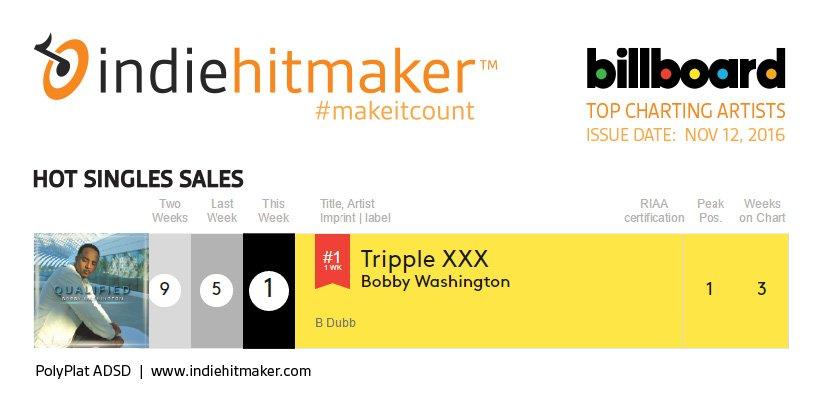 Indiehitmaker_Weekly_Charts_Billboard_111216_BobbyWashington
