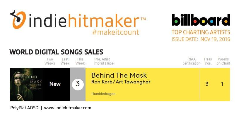 Indiehitmaker_Weekly_Charts_Billboard_111916_ArtTawanghar