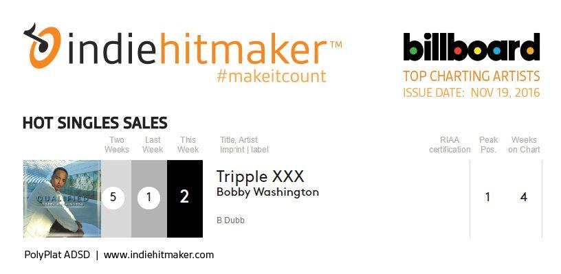 Indiehitmaker_Weekly_Charts_Billboard_111916_BobbyWashington