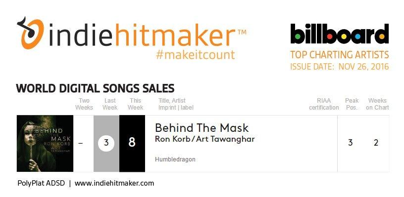 Indiehitmaker_Weekly_Charts_Billboard_112616_ArtTawanghar