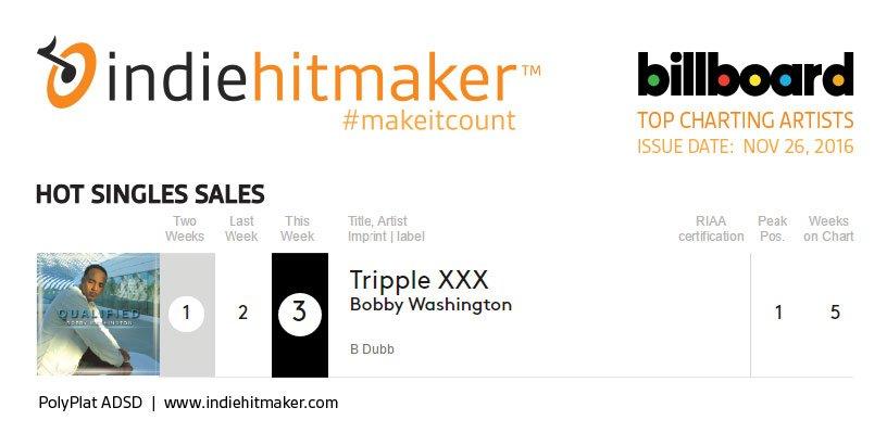 Indiehitmaker_Weekly_Charts_Billboard_112616_BobbyWashington