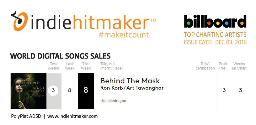 Indiehitmaker_Weekly_Charts_Billboard_120316_ArtTawanghar