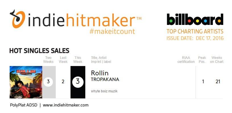 Indiehitmaker_Weekly_Charts_Billboard_121716_TROPAKANA