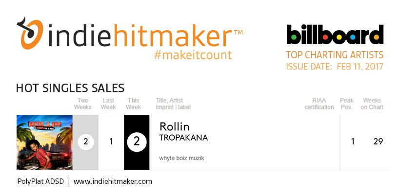 Indiehitmaker artist charts on billboard by reporting sales to soundscan