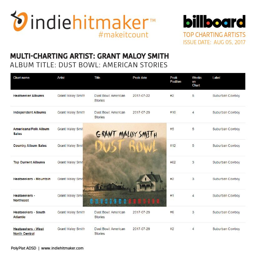 grant maloy smith billboard chart