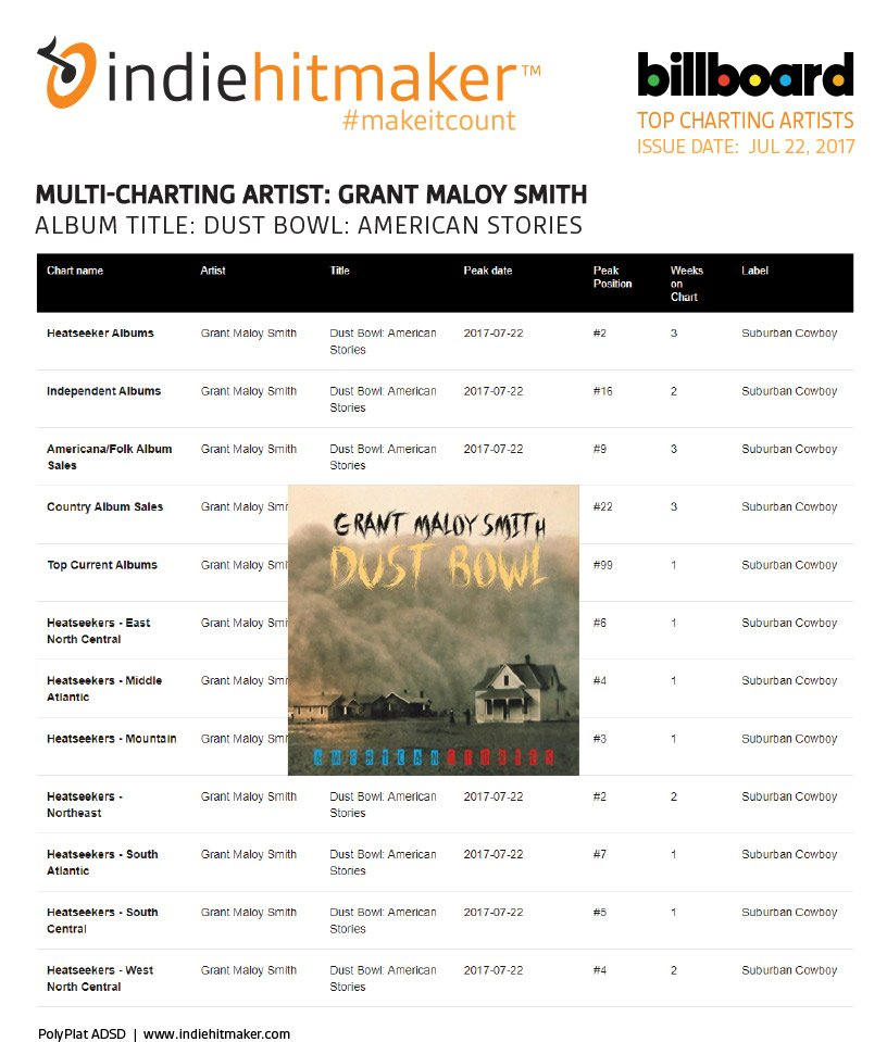 Grant Maloy Smith hits 12 charts in his third week on Billboard