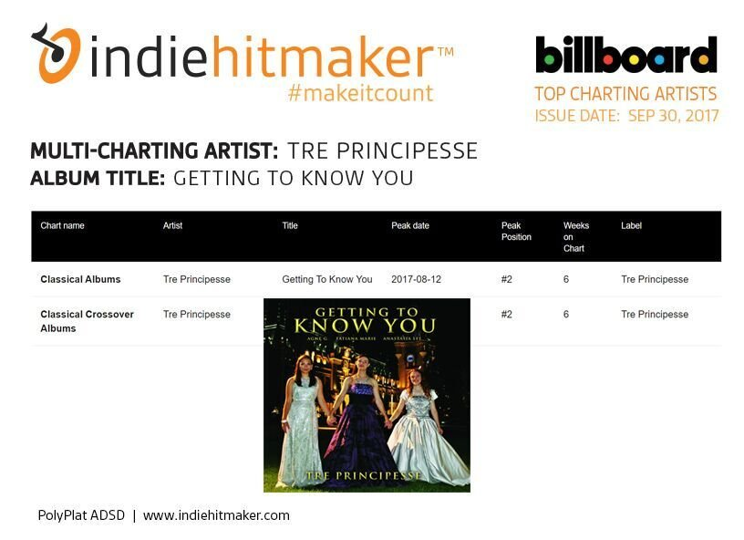 tre principesse getting to know you billboard charts