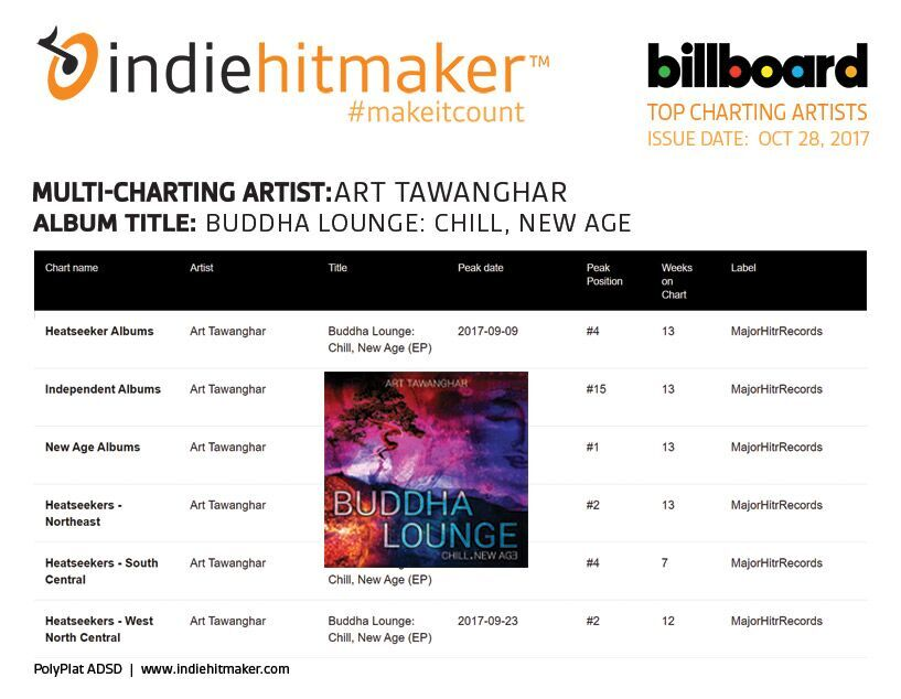 art tawanghar billboard charts