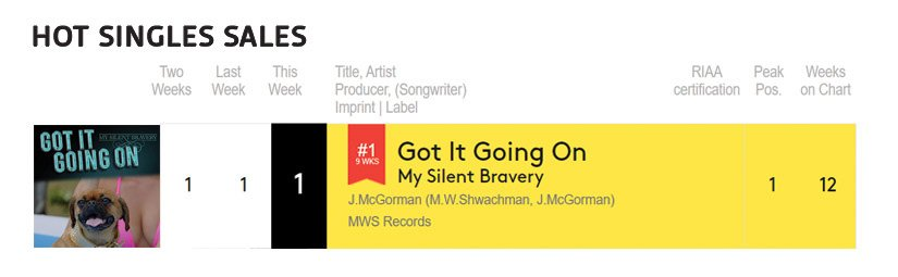 my silent bravery top the hot singles sales charts for nine weeks