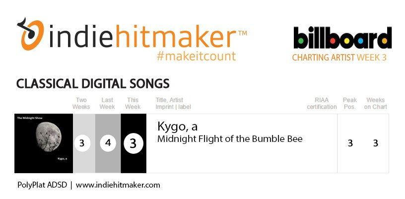 kygo charts on Billboard Classical Digital Songs