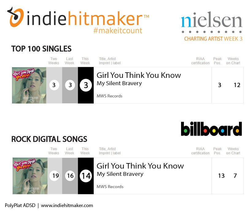 My Silent Bravery remains on two billboard charts twelfth week of charting