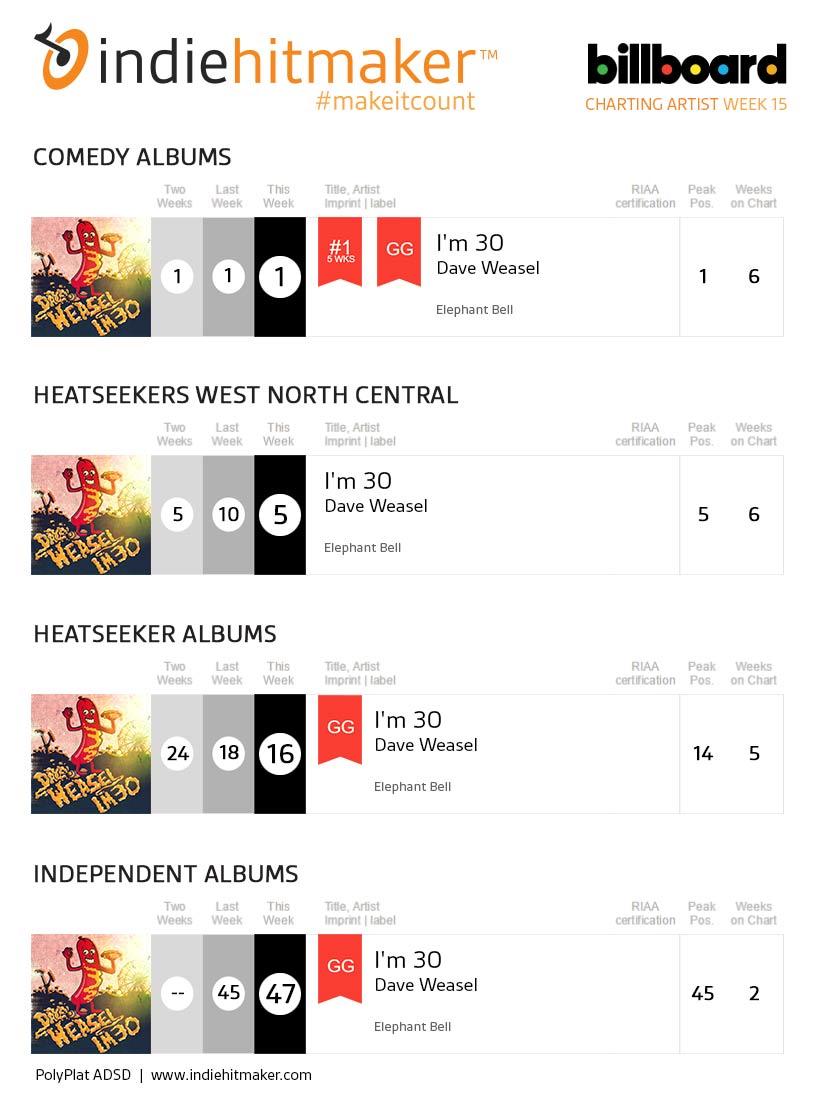 Dave Weasel Week 15 Billboard Charts