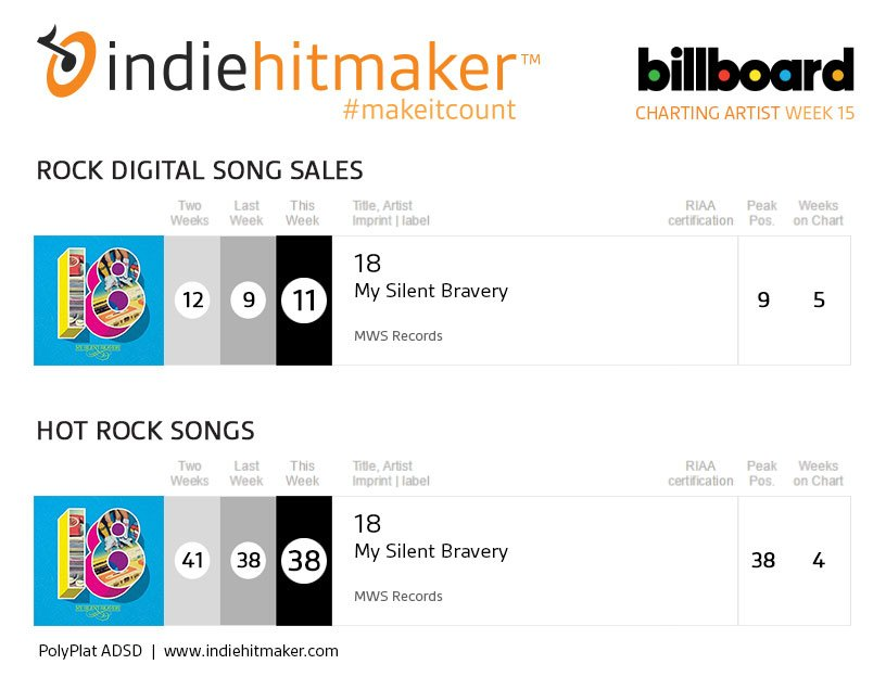 My Silent Bravery Week 15 Billboard Charts
