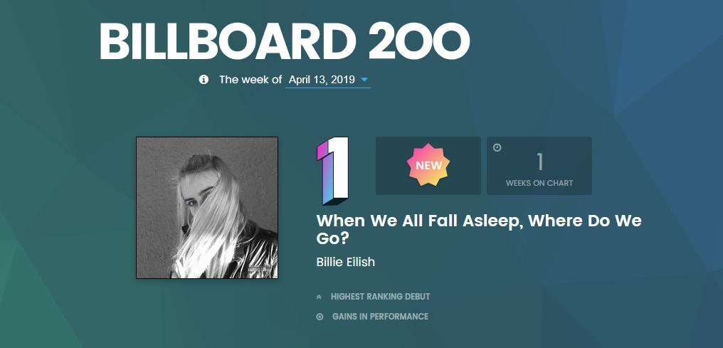 Billie Eilish debuts number one Billboard Top 200 Albums